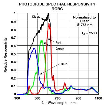 Diagramm Empfindlichkeit / Wellenlängen