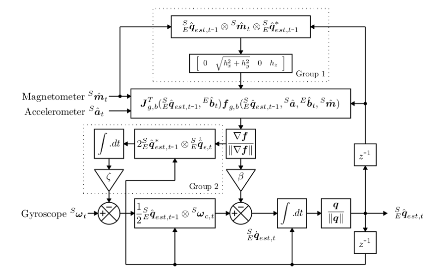 Gps imu kalman filter matlab Block Diagram Math on working math, block art math, concept map math, mind map math, block figure math, dimensions math, fashion design math, function math, cross section math, flow chart math,